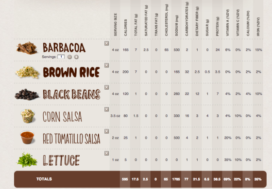 Chipotle bowl nutrition